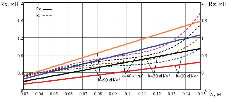 word image 193 Разработка конструктивной схемы и обоснование параметров почвообрабатывающего посевного агрегата с пневматическим высевом семян для тракторов класса тяги 5
