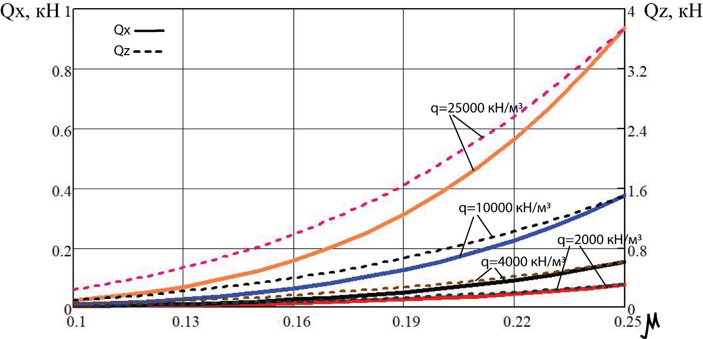 word image 194 Разработка конструктивной схемы и обоснование параметров почвообрабатывающего посевного агрегата с пневматическим высевом семян для тракторов класса тяги 5