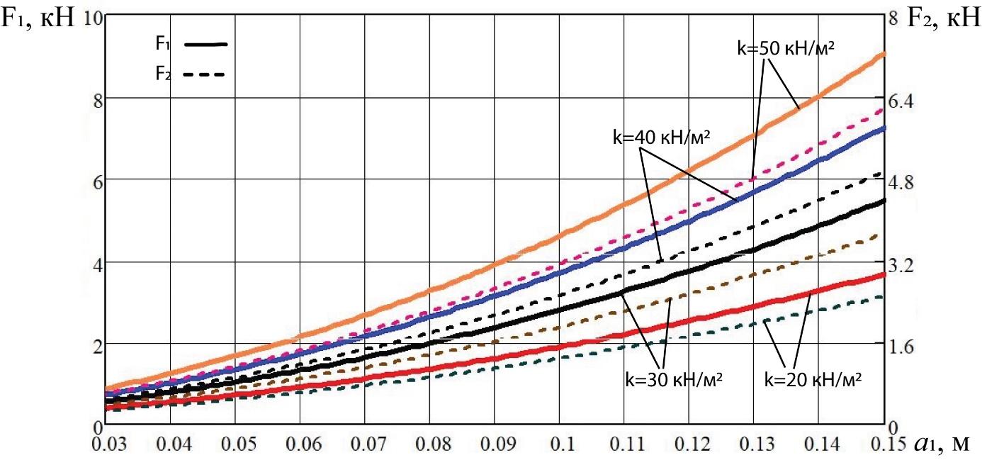 word image 195 Разработка конструктивной схемы и обоснование параметров почвообрабатывающего посевного агрегата с пневматическим высевом семян для тракторов класса тяги 5