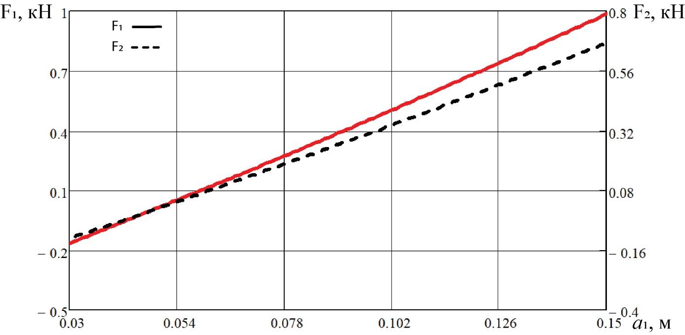 word image 196 Разработка конструктивной схемы и обоснование параметров почвообрабатывающего посевного агрегата с пневматическим высевом семян для тракторов класса тяги 5