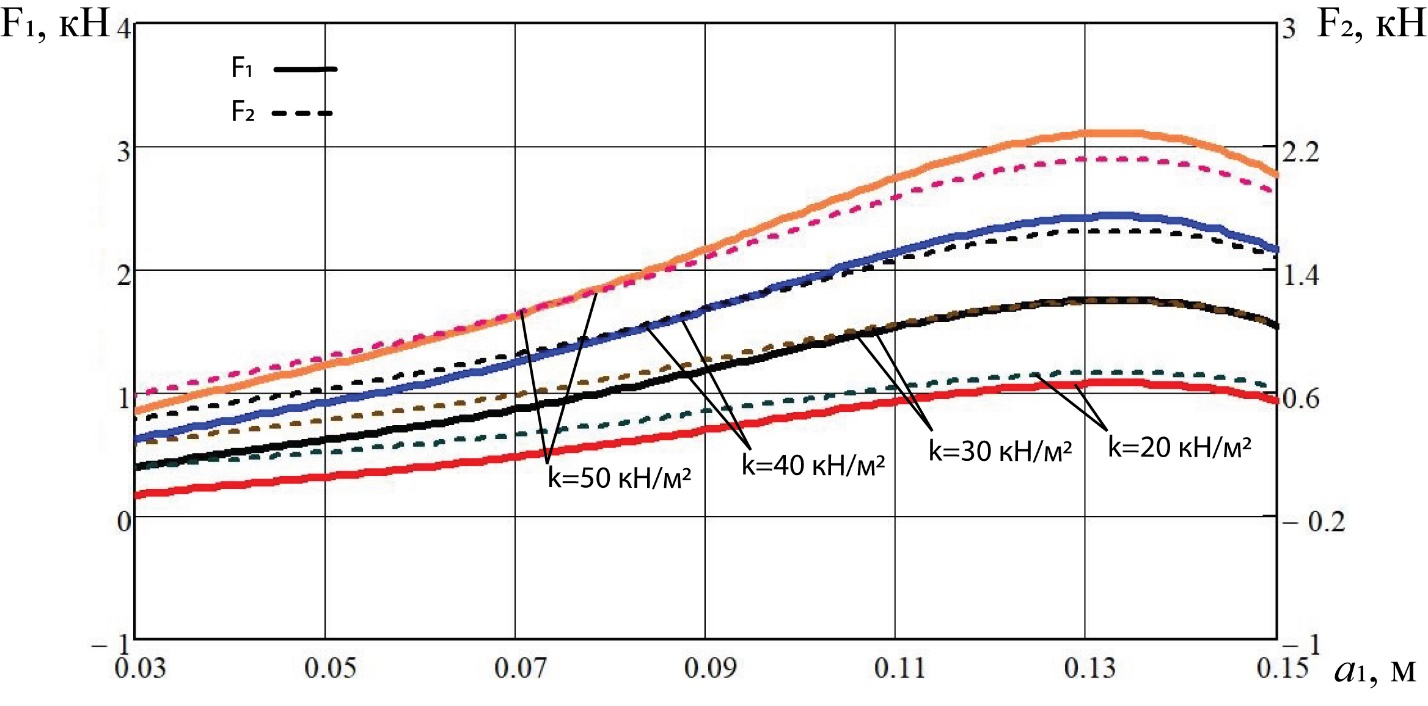 word image 197 Разработка конструктивной схемы и обоснование параметров почвообрабатывающего посевного агрегата с пневматическим высевом семян для тракторов класса тяги 5