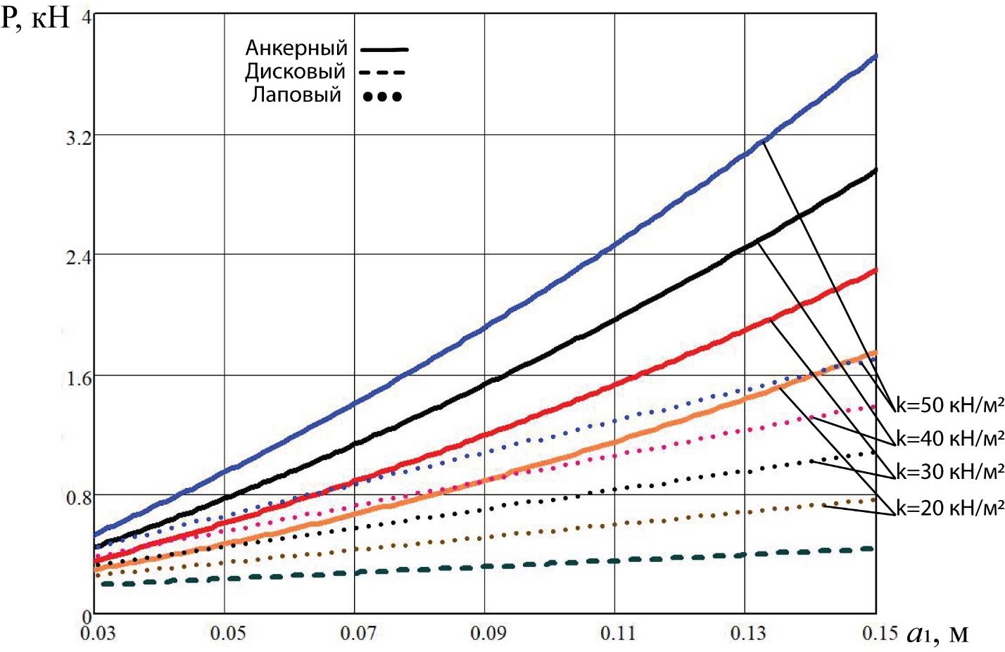 word image 199 Разработка конструктивной схемы и обоснование параметров почвообрабатывающего посевного агрегата с пневматическим высевом семян для тракторов класса тяги 5