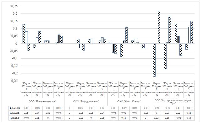 word image 20 Фенотипирование и генотипирование популяции крупного рогатого скота Свердловской области по генам ассоциированным с продуктивностью