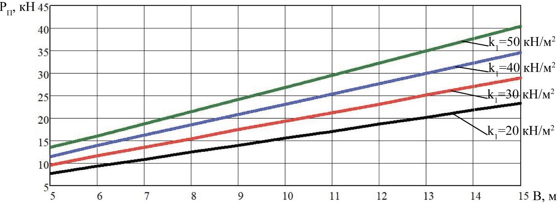 word image 200 Разработка конструктивной схемы и обоснование параметров почвообрабатывающего посевного агрегата с пневматическим высевом семян для тракторов класса тяги 5