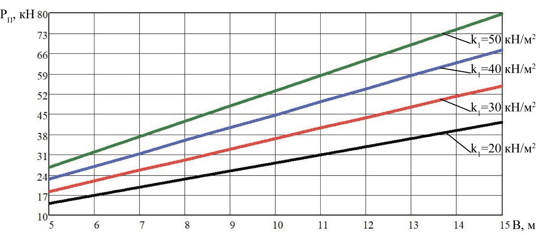word image 201 Разработка конструктивной схемы и обоснование параметров почвообрабатывающего посевного агрегата с пневматическим высевом семян для тракторов класса тяги 5