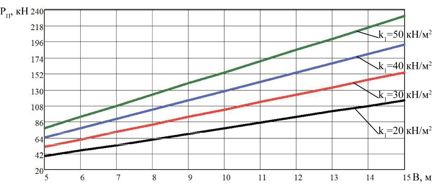 word image 202 Разработка конструктивной схемы и обоснование параметров почвообрабатывающего посевного агрегата с пневматическим высевом семян для тракторов класса тяги 5