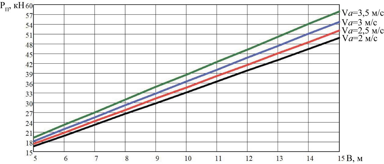word image 203 Разработка конструктивной схемы и обоснование параметров почвообрабатывающего посевного агрегата с пневматическим высевом семян для тракторов класса тяги 5