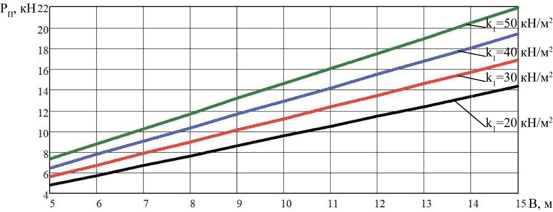 word image 204 Разработка конструктивной схемы и обоснование параметров почвообрабатывающего посевного агрегата с пневматическим высевом семян для тракторов класса тяги 5
