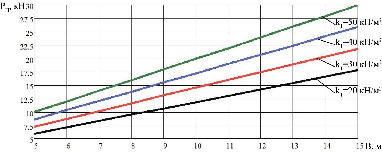 word image 205 Разработка конструктивной схемы и обоснование параметров почвообрабатывающего посевного агрегата с пневматическим высевом семян для тракторов класса тяги 5