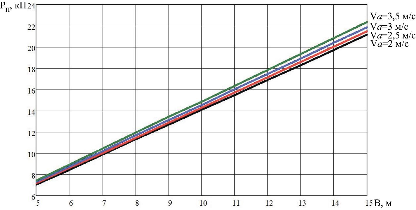 word image 206 Разработка конструктивной схемы и обоснование параметров почвообрабатывающего посевного агрегата с пневматическим высевом семян для тракторов класса тяги 5