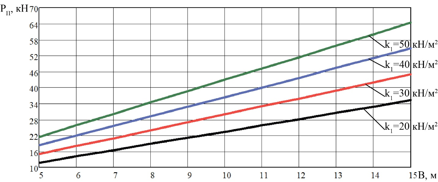 word image 207 Разработка конструктивной схемы и обоснование параметров почвообрабатывающего посевного агрегата с пневматическим высевом семян для тракторов класса тяги 5