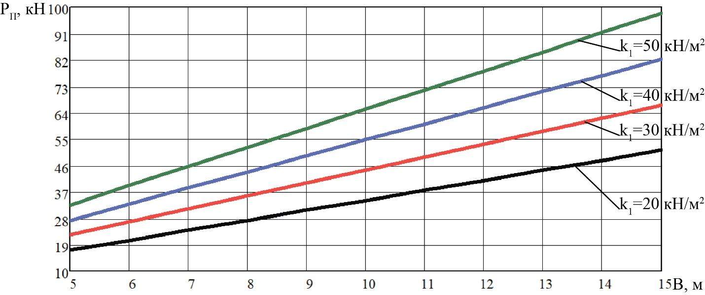 word image 208 Разработка конструктивной схемы и обоснование параметров почвообрабатывающего посевного агрегата с пневматическим высевом семян для тракторов класса тяги 5