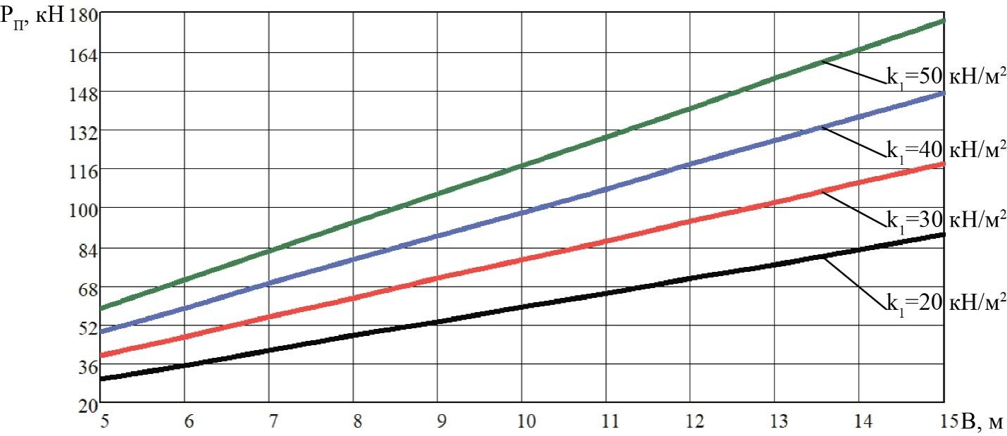word image 209 Разработка конструктивной схемы и обоснование параметров почвообрабатывающего посевного агрегата с пневматическим высевом семян для тракторов класса тяги 5