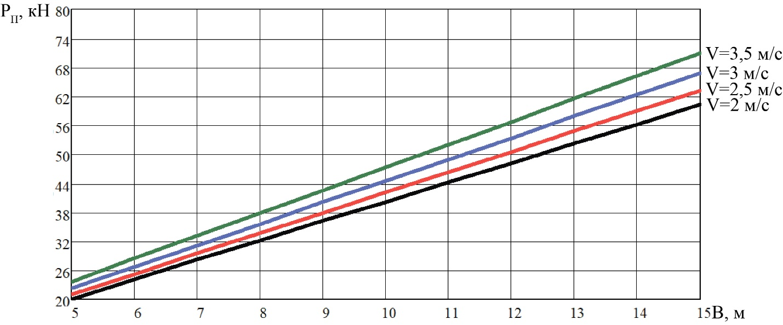 word image 210 Разработка конструктивной схемы и обоснование параметров почвообрабатывающего посевного агрегата с пневматическим высевом семян для тракторов класса тяги 5