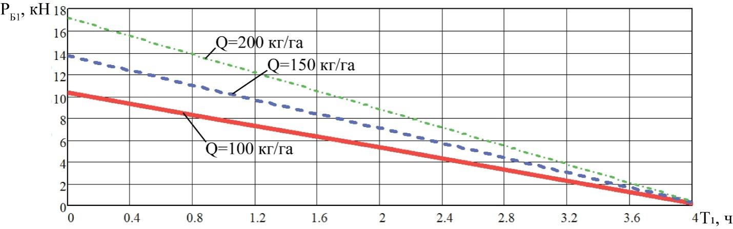 word image 211 Разработка конструктивной схемы и обоснование параметров почвообрабатывающего посевного агрегата с пневматическим высевом семян для тракторов класса тяги 5