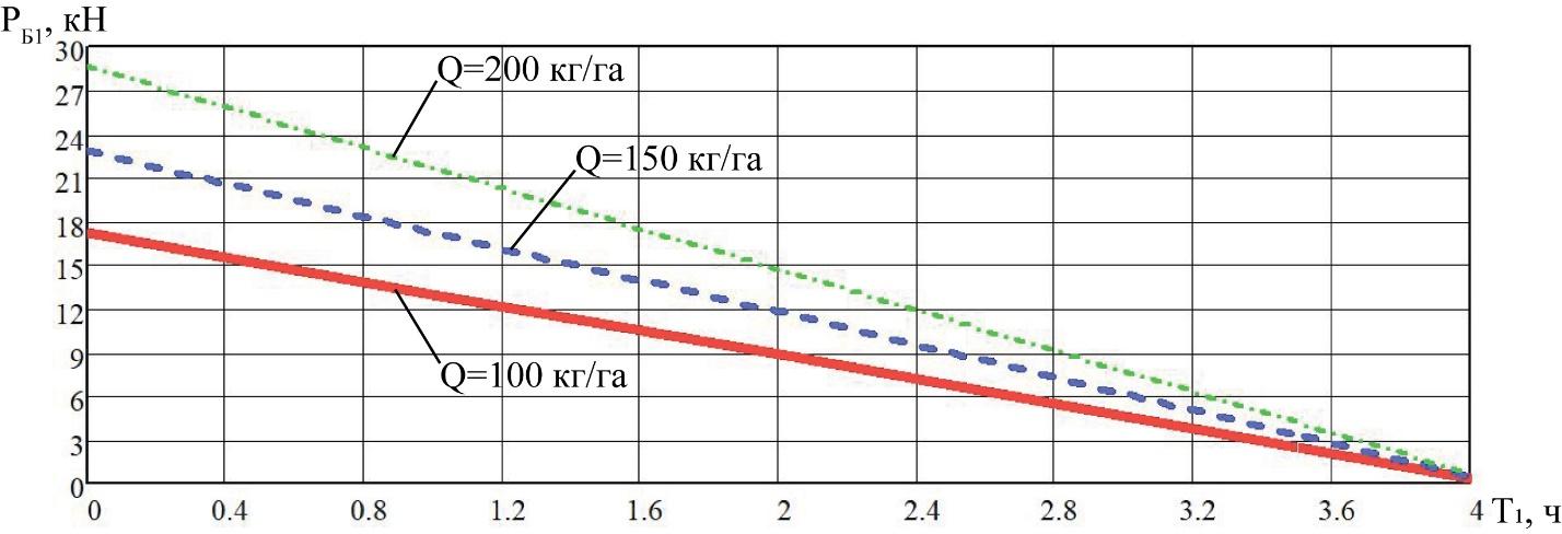 word image 212 Разработка конструктивной схемы и обоснование параметров почвообрабатывающего посевного агрегата с пневматическим высевом семян для тракторов класса тяги 5