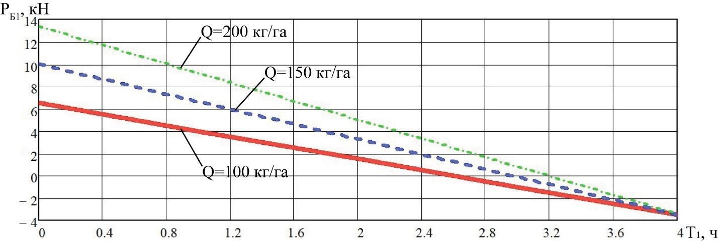 word image 213 Разработка конструктивной схемы и обоснование параметров почвообрабатывающего посевного агрегата с пневматическим высевом семян для тракторов класса тяги 5