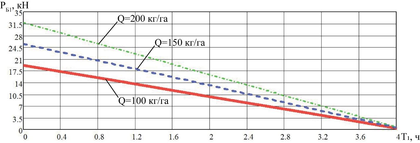 word image 214 Разработка конструктивной схемы и обоснование параметров почвообрабатывающего посевного агрегата с пневматическим высевом семян для тракторов класса тяги 5