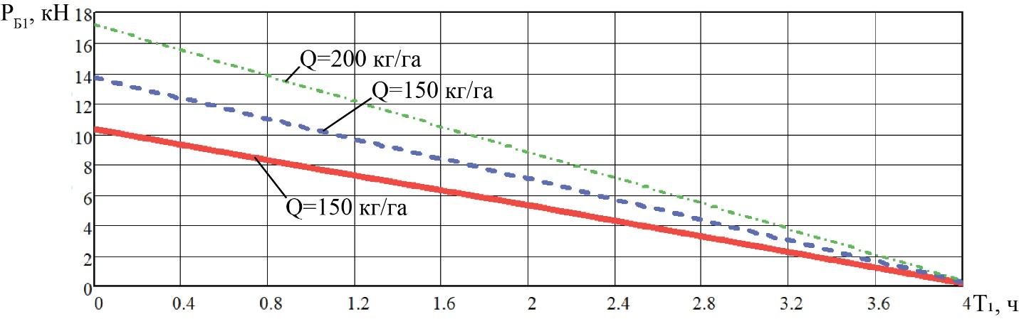 word image 215 Разработка конструктивной схемы и обоснование параметров почвообрабатывающего посевного агрегата с пневматическим высевом семян для тракторов класса тяги 5