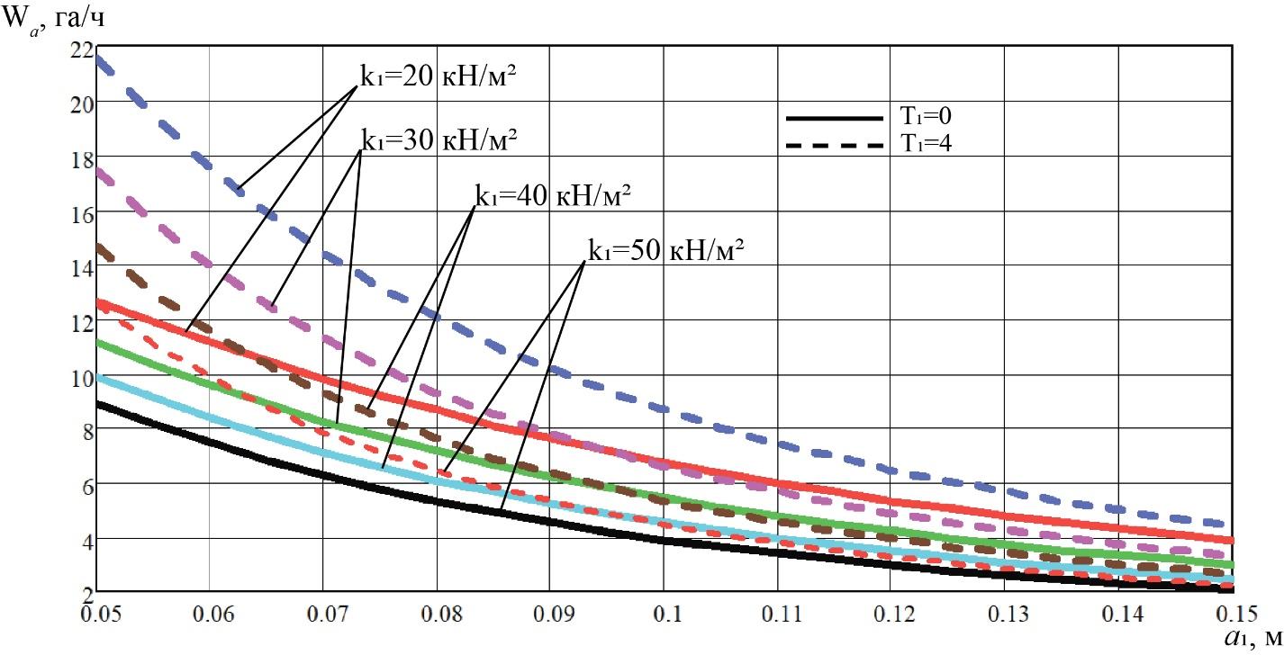 word image 216 Разработка конструктивной схемы и обоснование параметров почвообрабатывающего посевного агрегата с пневматическим высевом семян для тракторов класса тяги 5