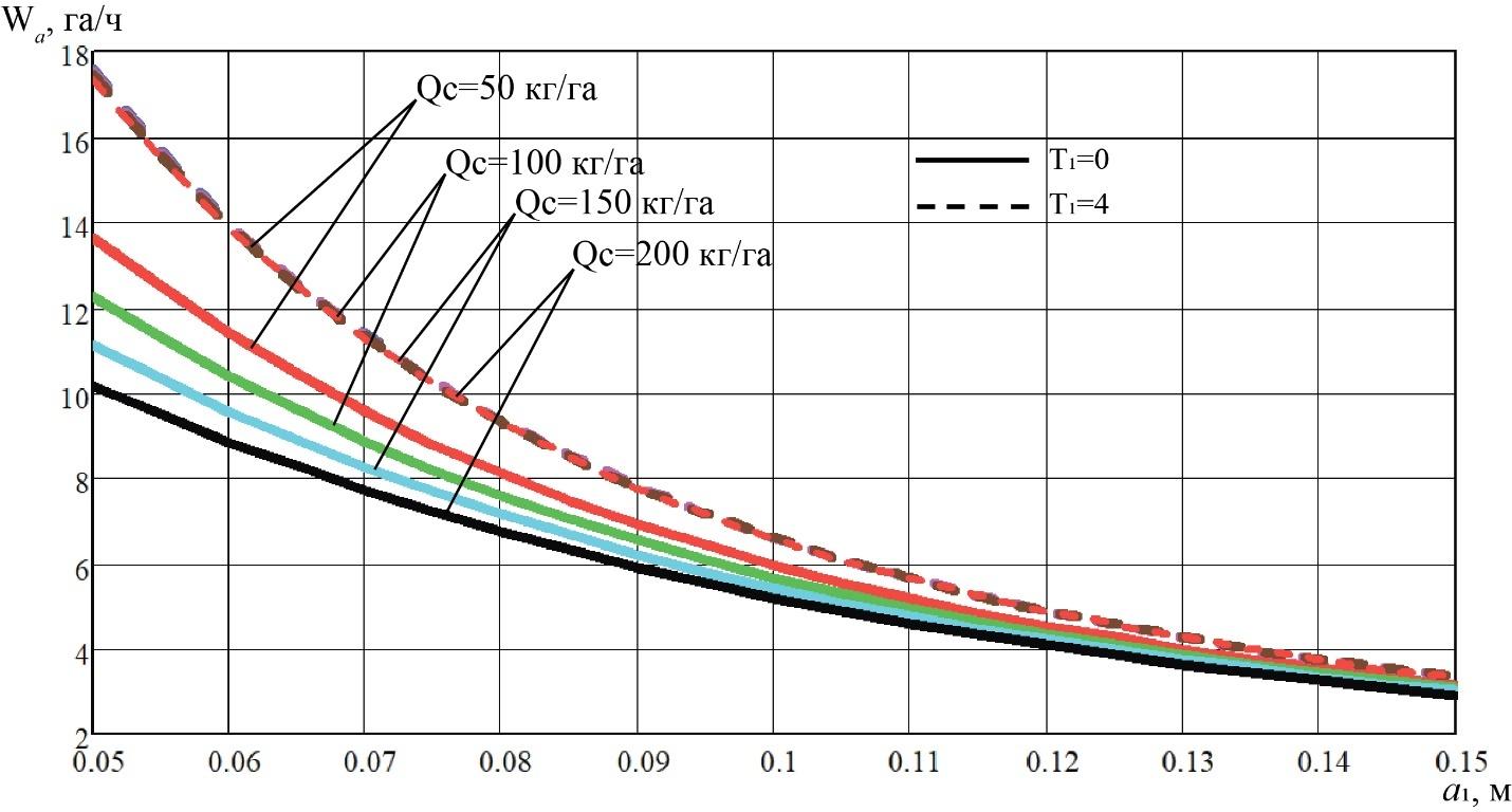 word image 217 Разработка конструктивной схемы и обоснование параметров почвообрабатывающего посевного агрегата с пневматическим высевом семян для тракторов класса тяги 5