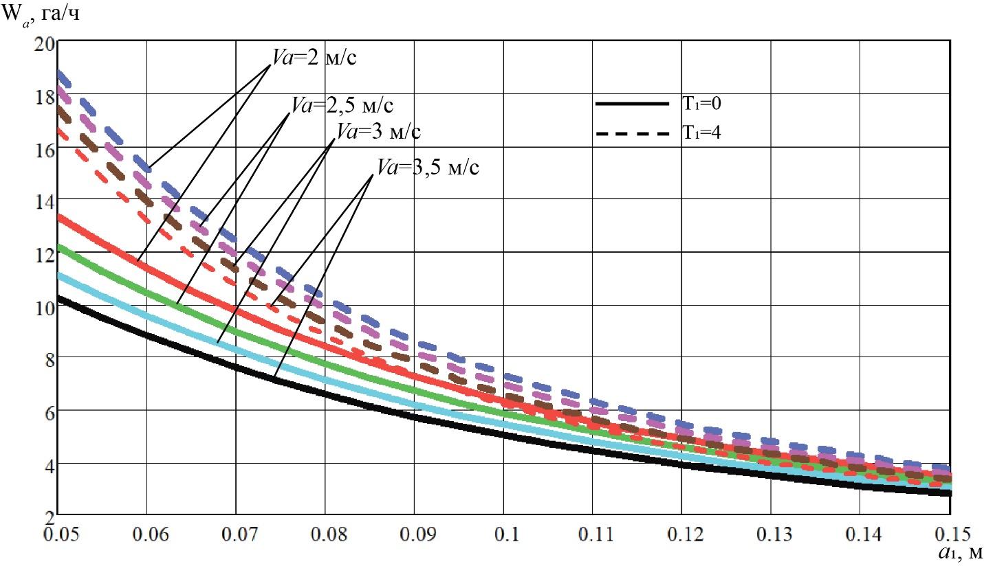 word image 218 Разработка конструктивной схемы и обоснование параметров почвообрабатывающего посевного агрегата с пневматическим высевом семян для тракторов класса тяги 5