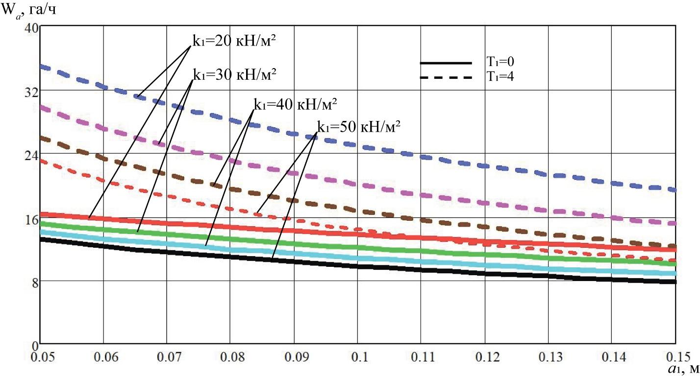 word image 219 Разработка конструктивной схемы и обоснование параметров почвообрабатывающего посевного агрегата с пневматическим высевом семян для тракторов класса тяги 5