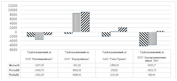 word image 22 Фенотипирование и генотипирование популяции крупного рогатого скота Свердловской области по генам ассоциированным с продуктивностью