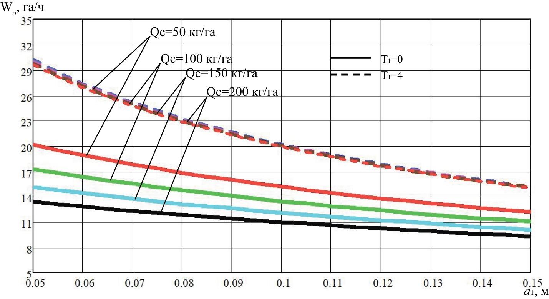 word image 220 Разработка конструктивной схемы и обоснование параметров почвообрабатывающего посевного агрегата с пневматическим высевом семян для тракторов класса тяги 5