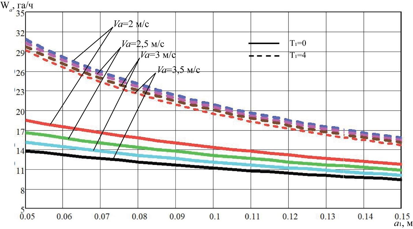 word image 221 Разработка конструктивной схемы и обоснование параметров почвообрабатывающего посевного агрегата с пневматическим высевом семян для тракторов класса тяги 5
