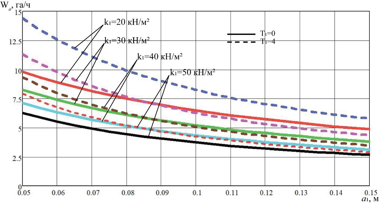 word image 222 Разработка конструктивной схемы и обоснование параметров почвообрабатывающего посевного агрегата с пневматическим высевом семян для тракторов класса тяги 5
