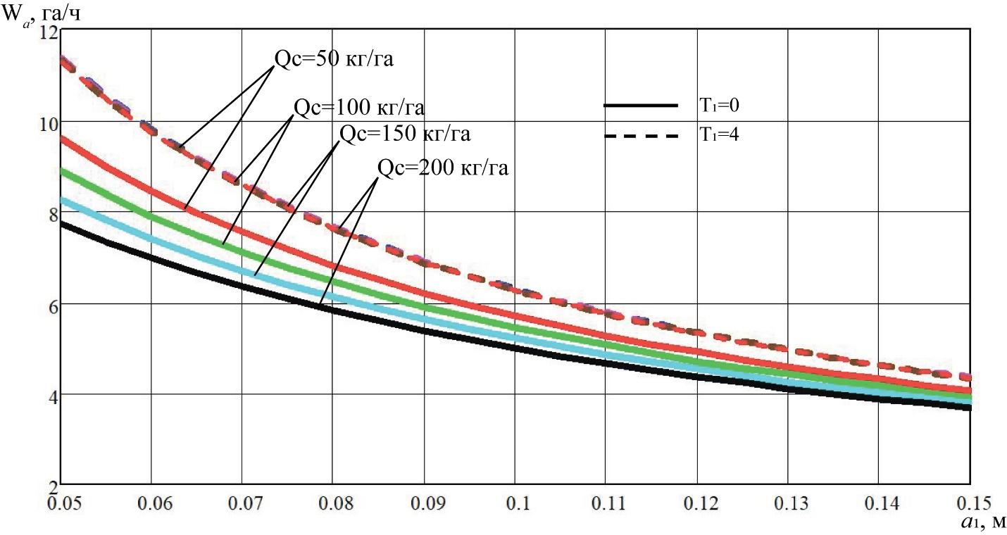 word image 223 Разработка конструктивной схемы и обоснование параметров почвообрабатывающего посевного агрегата с пневматическим высевом семян для тракторов класса тяги 5