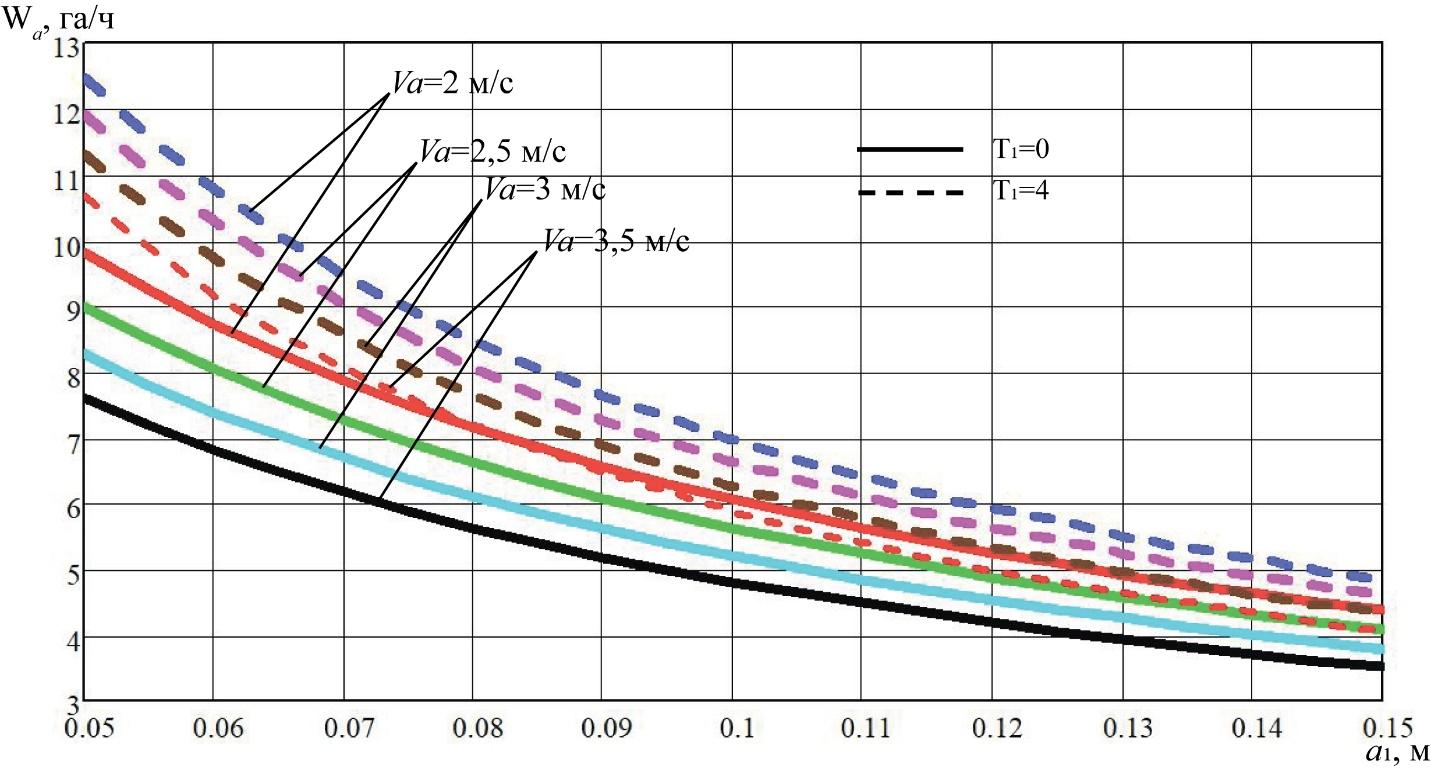 word image 224 Разработка конструктивной схемы и обоснование параметров почвообрабатывающего посевного агрегата с пневматическим высевом семян для тракторов класса тяги 5