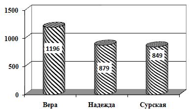 word image 234 Повышение эффективности отрасли льноводства и коноплеводства на современном этапе развития