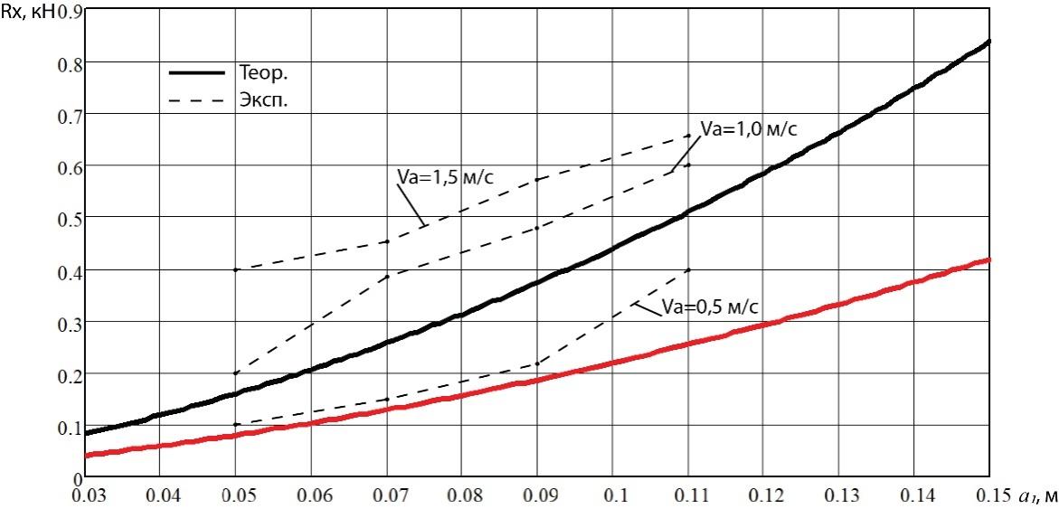 word image 235 Разработка конструктивной схемы и обоснование параметров почвообрабатывающего посевного агрегата с пневматическим высевом семян для тракторов класса тяги 5