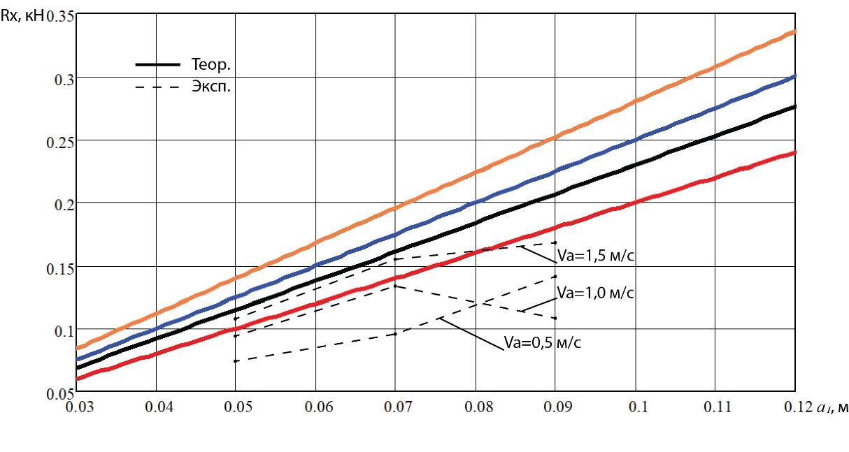 word image 236 Разработка конструктивной схемы и обоснование параметров почвообрабатывающего посевного агрегата с пневматическим высевом семян для тракторов класса тяги 5