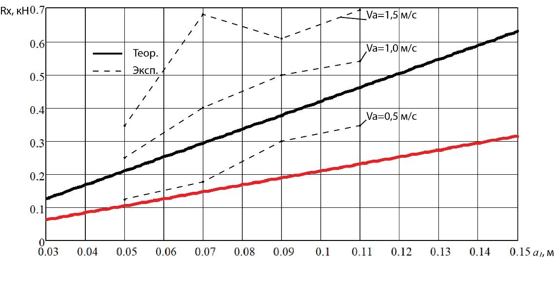 word image 237 Разработка конструктивной схемы и обоснование параметров почвообрабатывающего посевного агрегата с пневматическим высевом семян для тракторов класса тяги 5