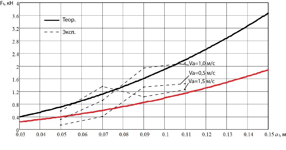 word image 238 Разработка конструктивной схемы и обоснование параметров почвообрабатывающего посевного агрегата с пневматическим высевом семян для тракторов класса тяги 5