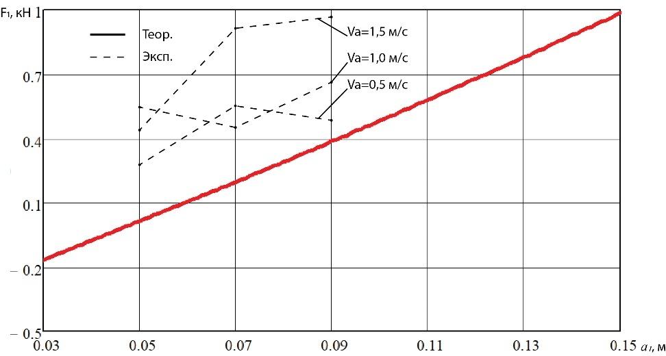 word image 239 Разработка конструктивной схемы и обоснование параметров почвообрабатывающего посевного агрегата с пневматическим высевом семян для тракторов класса тяги 5