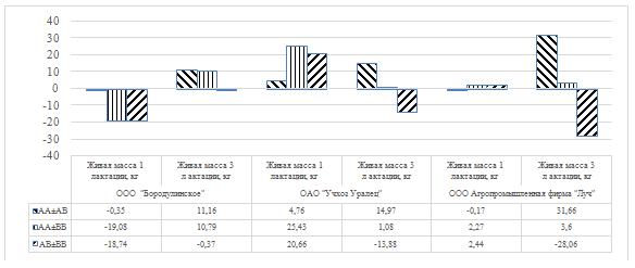 word image 24 Фенотипирование и генотипирование популяции крупного рогатого скота Свердловской области по генам ассоциированным с продуктивностью