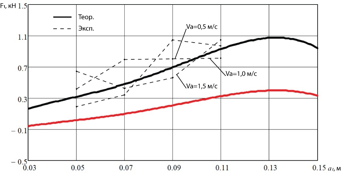 word image 240 Разработка конструктивной схемы и обоснование параметров почвообрабатывающего посевного агрегата с пневматическим высевом семян для тракторов класса тяги 5