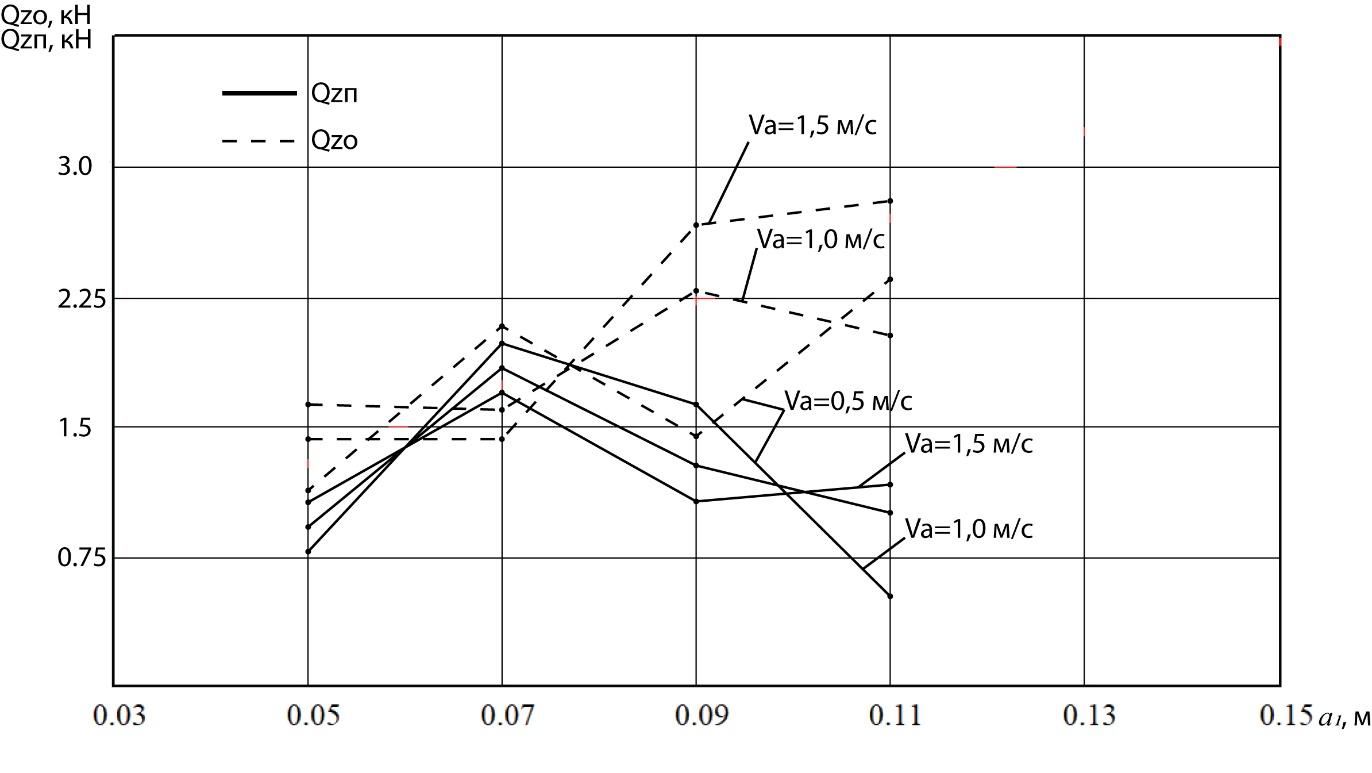 word image 241 Разработка конструктивной схемы и обоснование параметров почвообрабатывающего посевного агрегата с пневматическим высевом семян для тракторов класса тяги 5