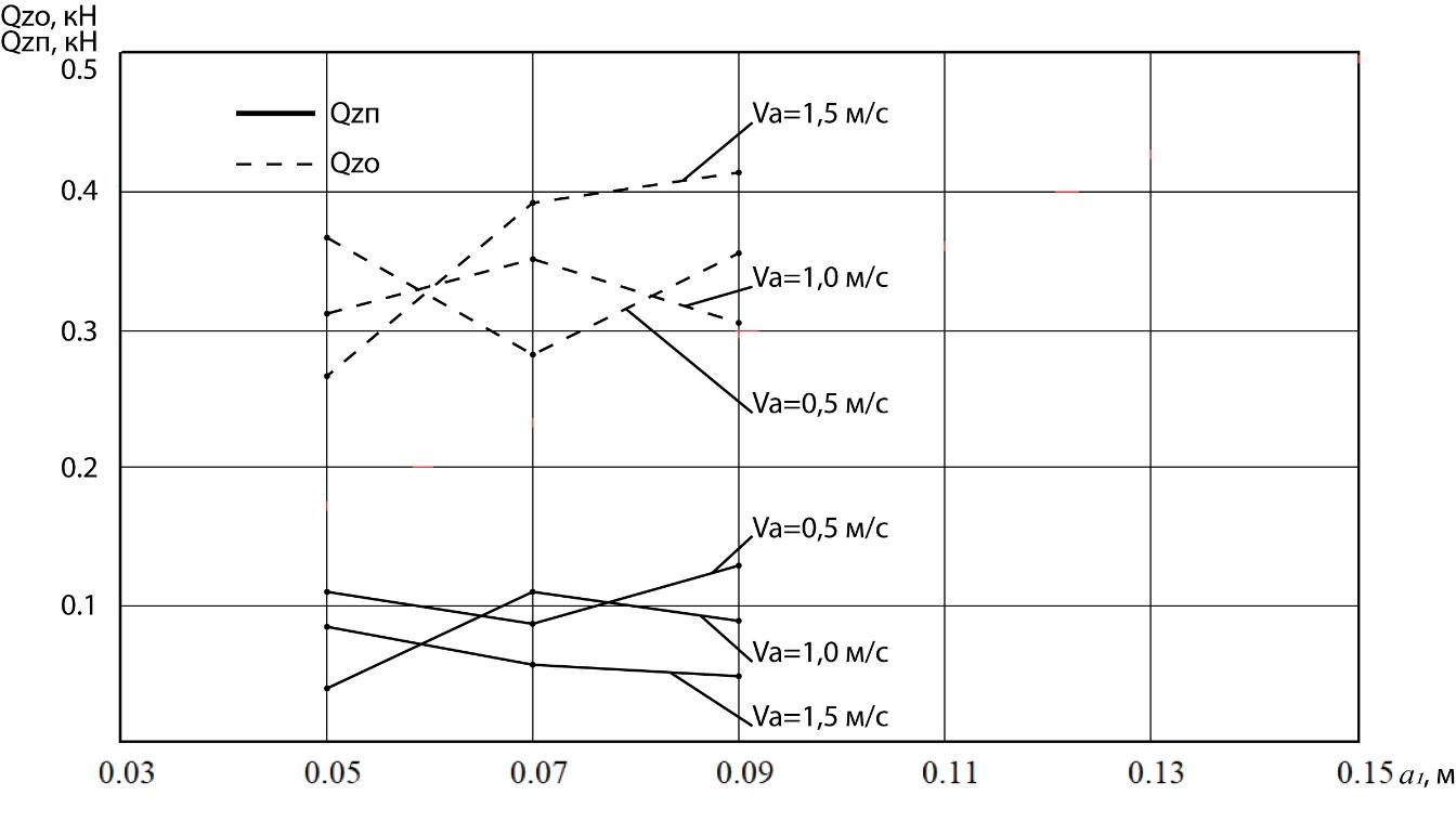word image 242 Разработка конструктивной схемы и обоснование параметров почвообрабатывающего посевного агрегата с пневматическим высевом семян для тракторов класса тяги 5