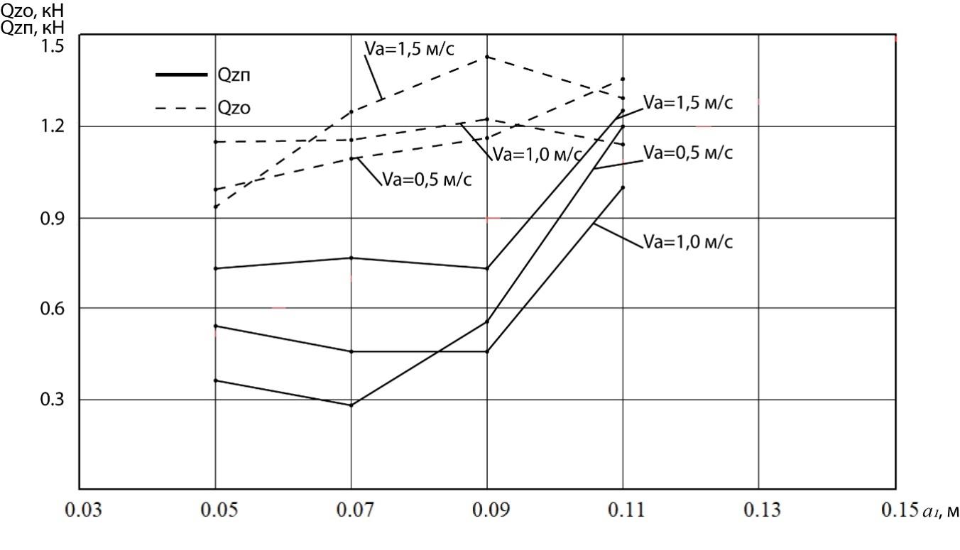word image 243 Разработка конструктивной схемы и обоснование параметров почвообрабатывающего посевного агрегата с пневматическим высевом семян для тракторов класса тяги 5