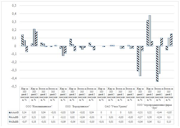 word image 26 Фенотипирование и генотипирование популяции крупного рогатого скота Свердловской области по генам ассоциированным с продуктивностью