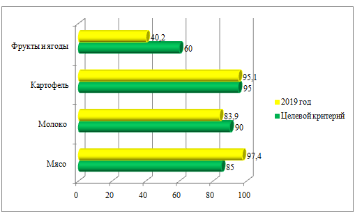word image 291 Анализ состояния отечественного сектора исследований и разработок в области цифрового аграрного производства в целях обеспечения внедрения технологий производства необходимых для импортозамещения продовольствия в Российской Федерации