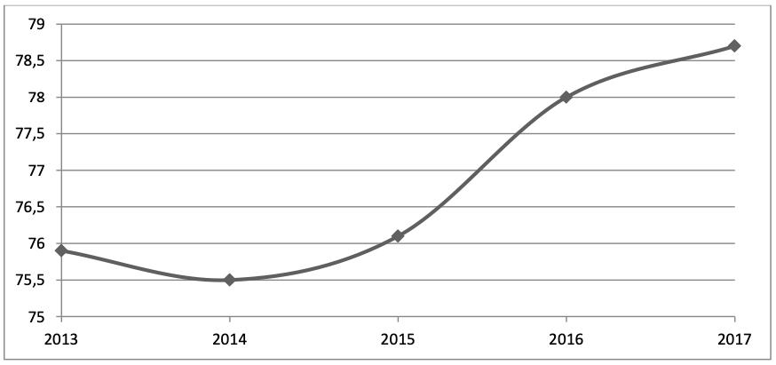 word image 294 Анализ состояния отечественного сектора исследований и разработок в области цифрового аграрного производства в целях обеспечения внедрения технологий производства необходимых для импортозамещения продовольствия в Российской Федерации