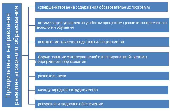 word image 297 Анализ состояния отечественного сектора исследований и разработок в области цифрового аграрного производства в целях обеспечения внедрения технологий производства необходимых для импортозамещения продовольствия в Российской Федерации