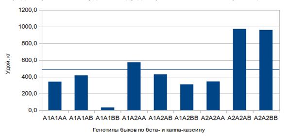 word image 306 Особенности аллельного профиля генов, ассоциированных с хозяйственно полезными признавками крупного рогатого скота костромской породы