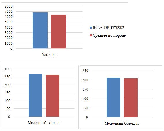 word image 307 Особенности аллельного профиля генов, ассоциированных с хозяйственно полезными признавками крупного рогатого скота костромской породы